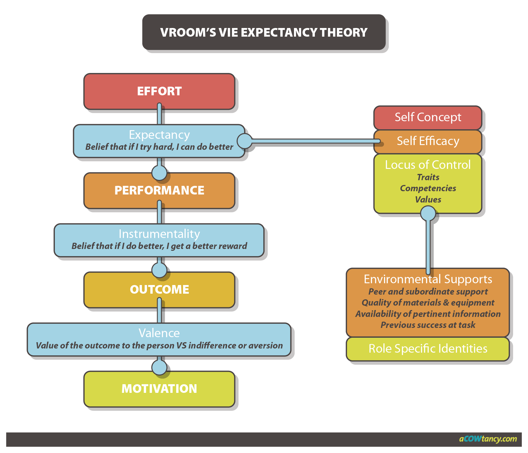 vrooms expectancy model process theory