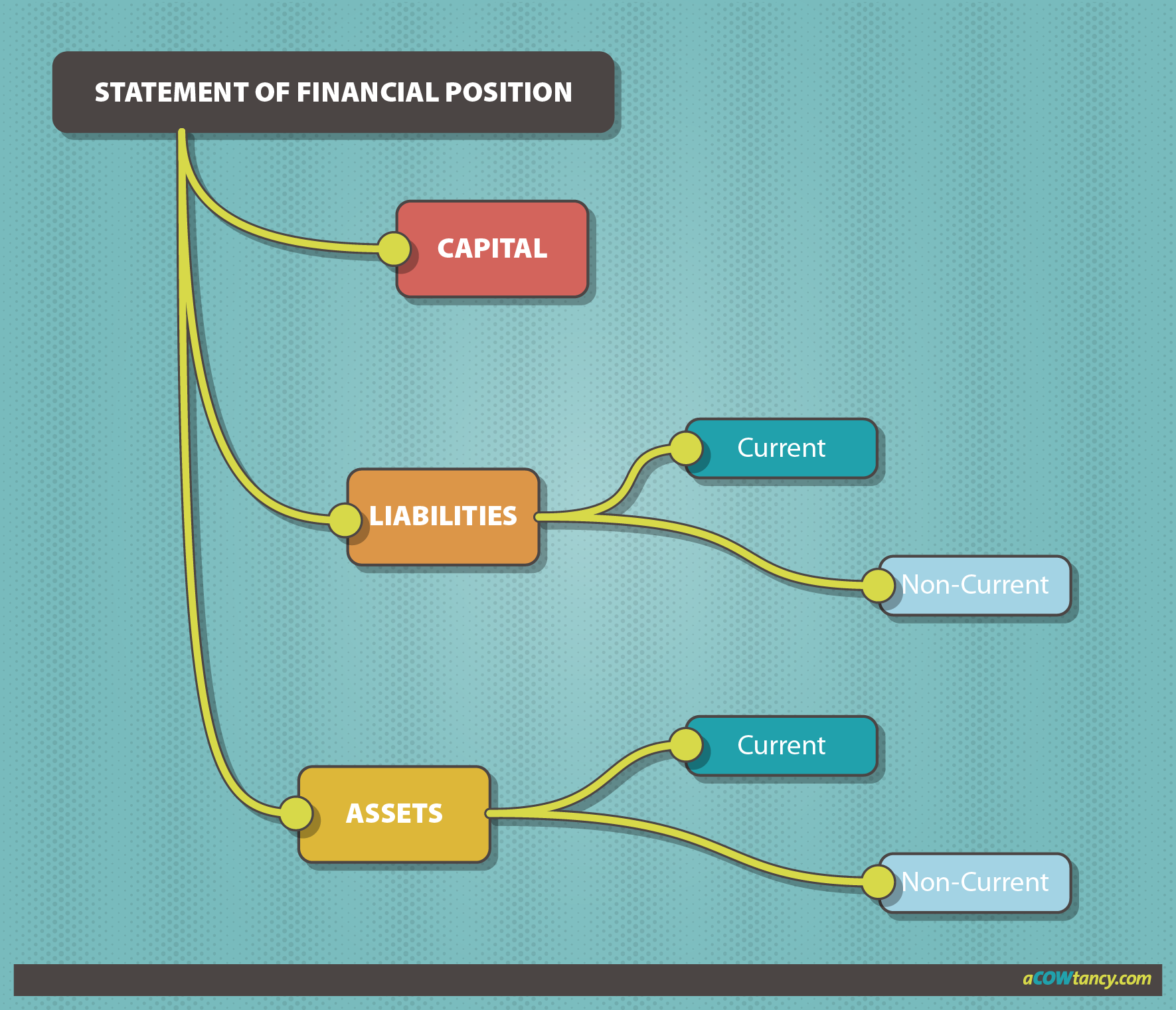 purpose of the main financial statements What is the purpose of the conflict of interest policy  to further the organization's charitable purposes is at odds with their own financial.