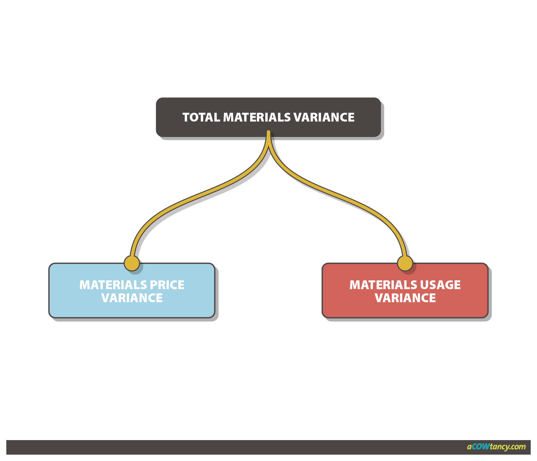 material usage variance examples