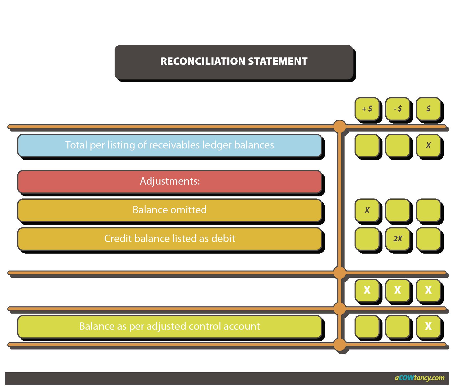 ACCA FA E3f reconciliation statement graph