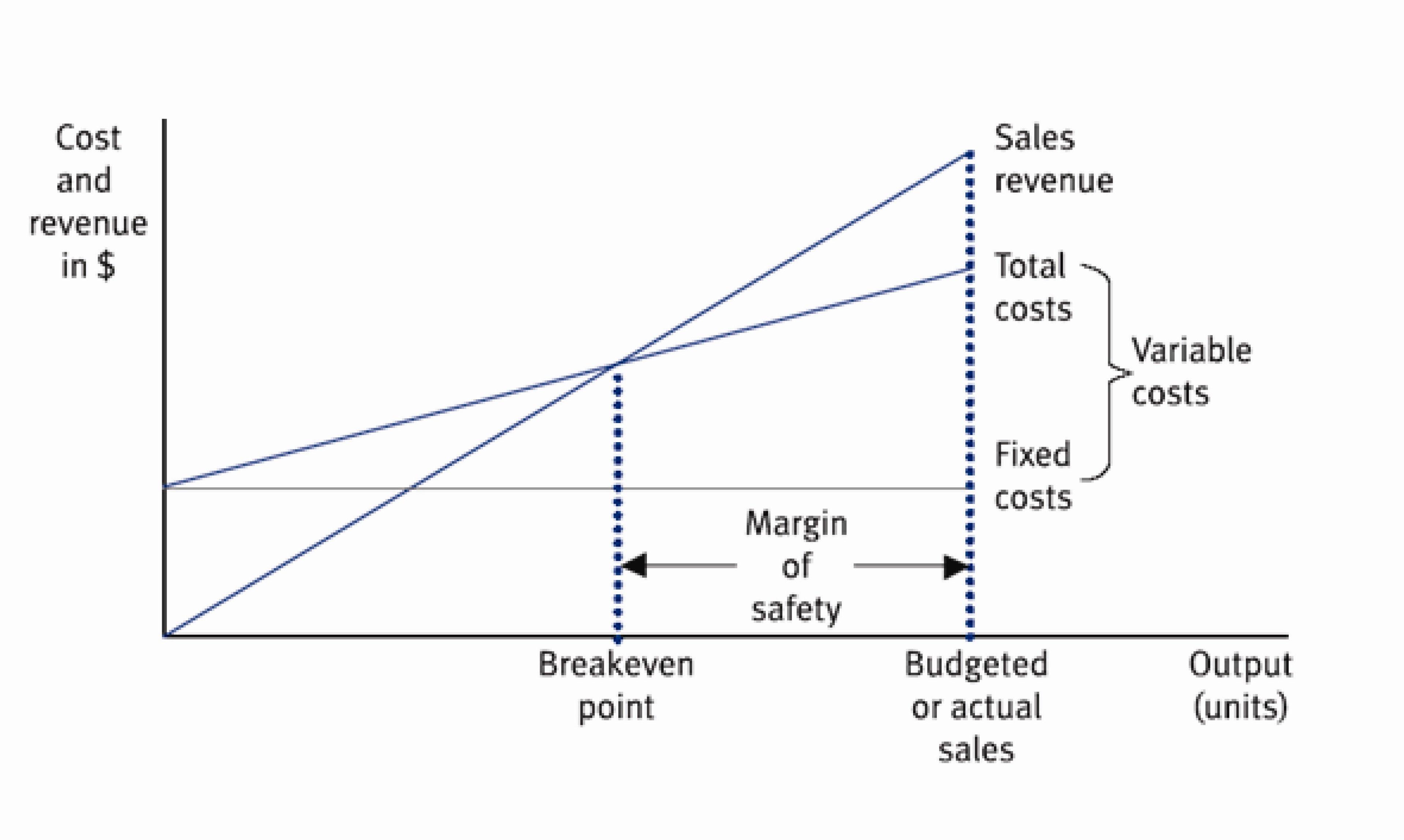 profitable ratio analysis of thorntons plc