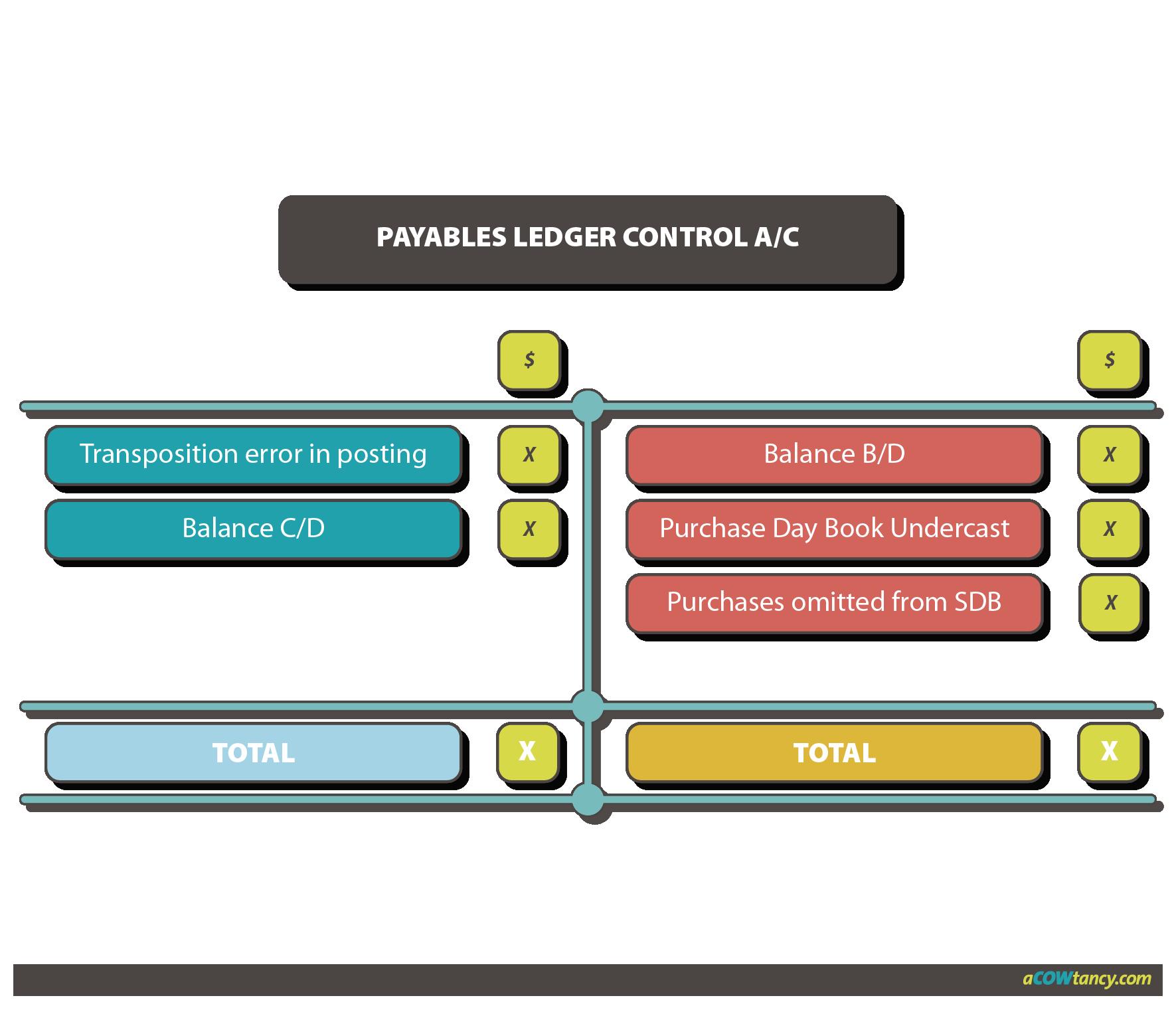 ACCA FA E3f Payables ledger graph