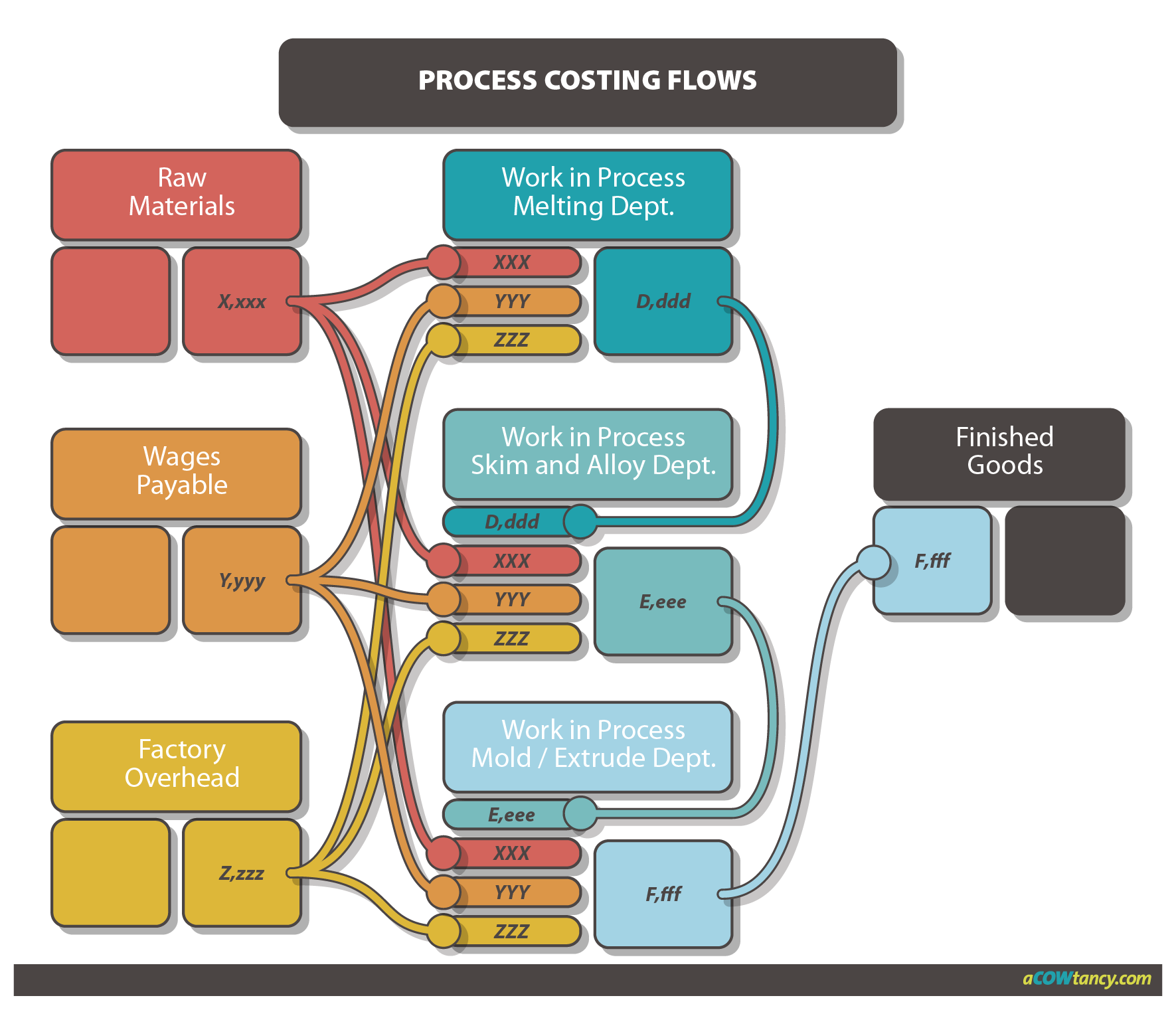 processing costing Use these assessment tools to guide your understanding of process costing the quiz can be answered at any time from your laptop or cell phone.