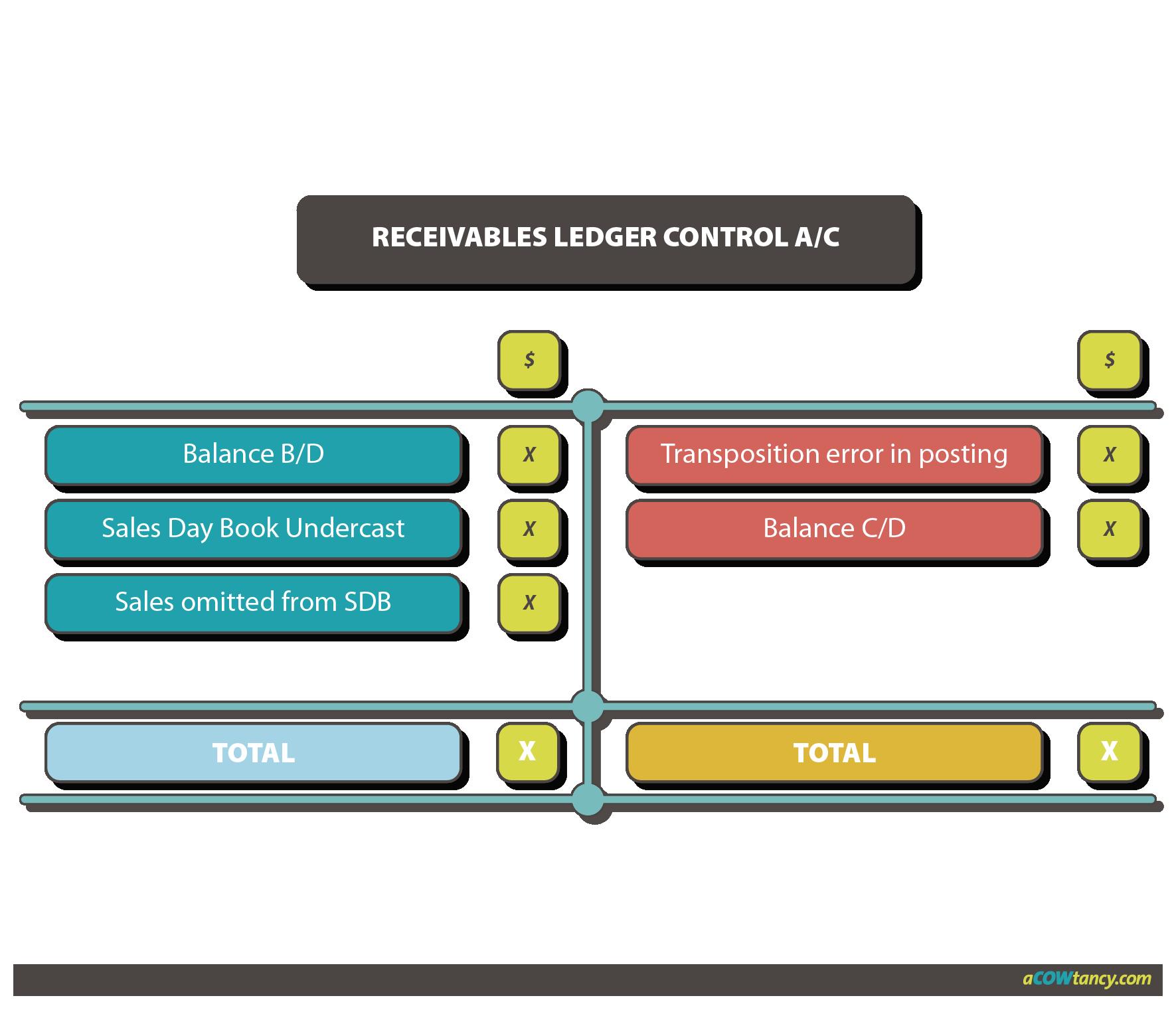 ACCA FA E3f Receivables ledger graph