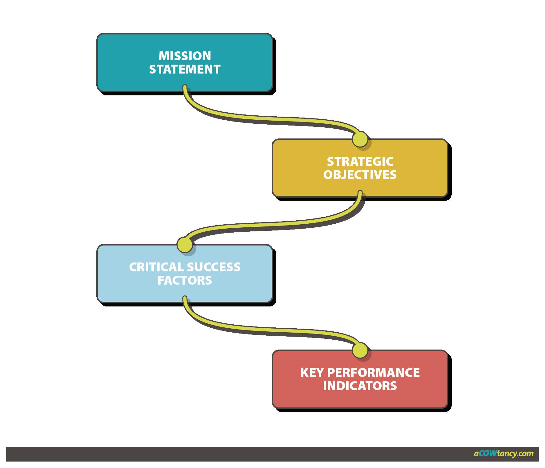 strategic performance measurement Strategic performance measurement - download as word doc (doc), pdf file (pdf), text file (txt) or read online from professor at uwa.