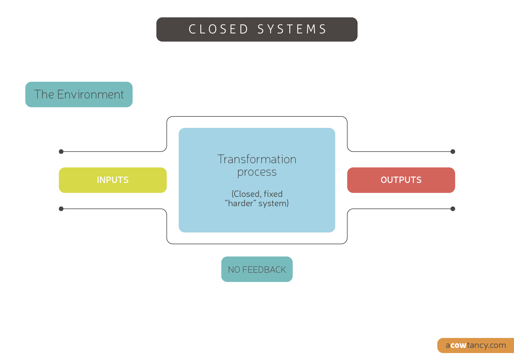 Notes Open And Closed System Performance Management Information